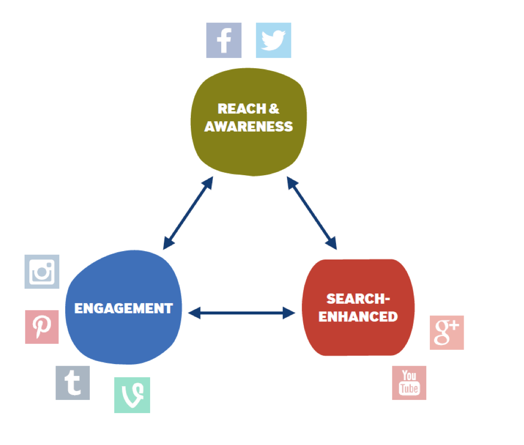 Social media platformen indeling socialfabriek