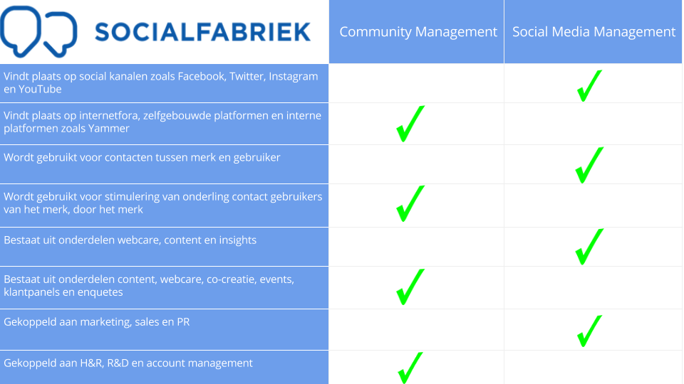 Wat is community management en wat is social media management