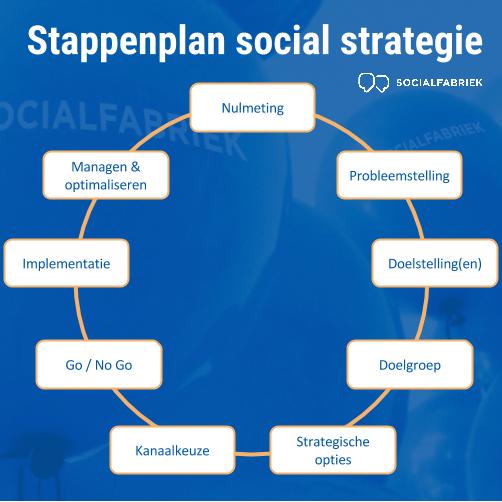 Stappenplan social media strategie