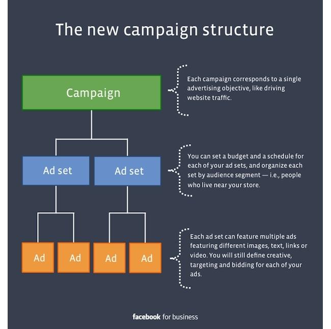 Social advertising door Socialfabriek