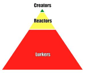 Creators - Reactors - Lurkers