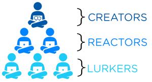 Social media creators reactors lurkers