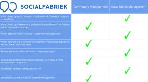 Wat is community management en wat is social media management