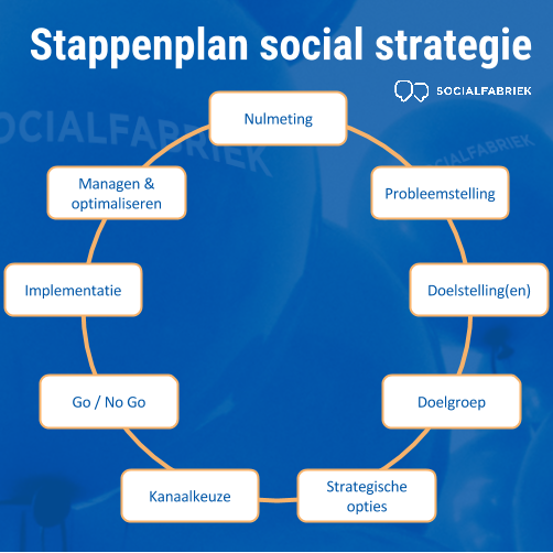 Stappenplan social media strategie