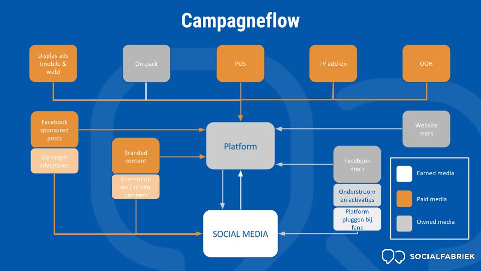 campagneflow social activatie campagne socialfabriek
