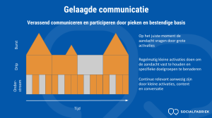 gelaagde communicatie social activatiecampagne socialfabriek