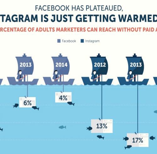 Infographic: Waarom bedrijven op Instagram moeten inzetten